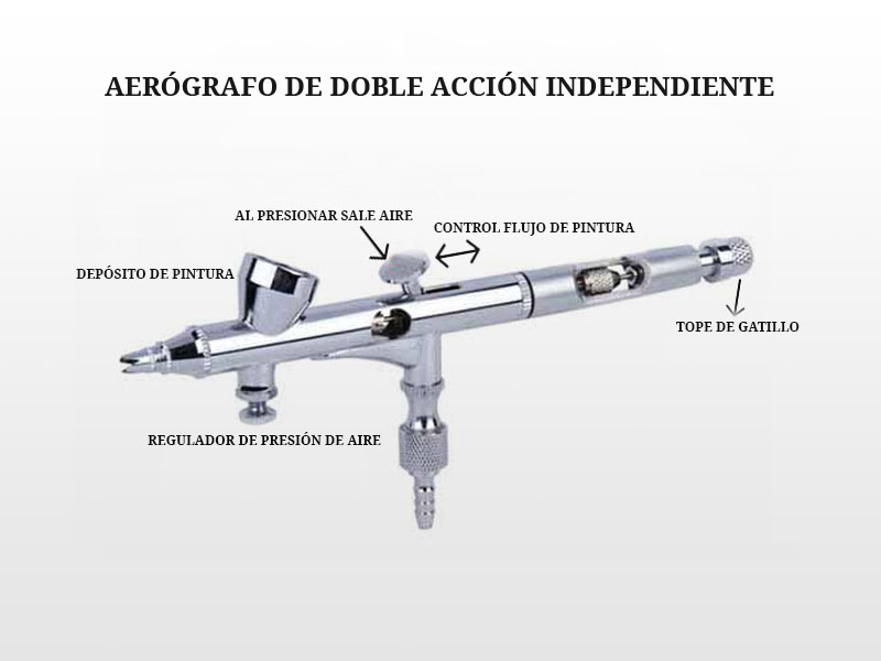 Funcionamiento del aerógrafo de doble acción independiente