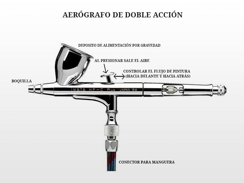 Funcionamiento del aerógrafo de doble acción