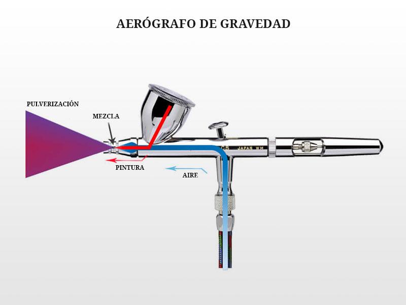 Funcionamiento del aerógrafo de gravedad